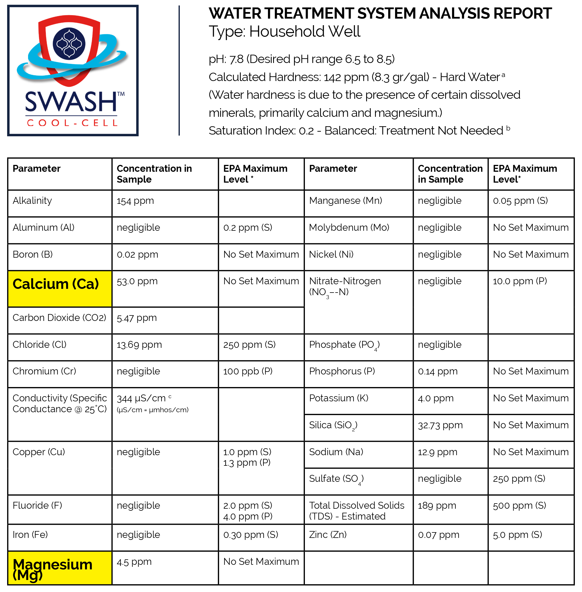 WATER TREATMENT SYSTEM ANALYSIS REPORT BLOG